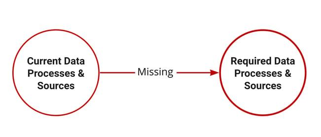 GAP-analysis  blog part 4