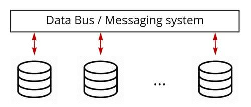 Figure 4: Data flows between operational system through data bus / messaging system
