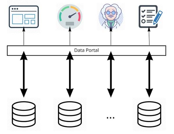 Figure 2: Data virtualization