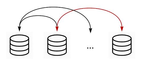Figure 3: Direct data flows between operational systems