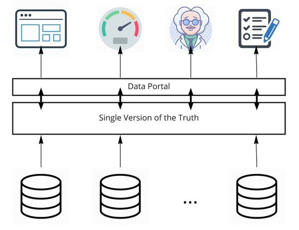 Figure 1: Explicit Single Version of the Truth