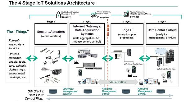 4_stage_iot_solutions_architecture_0