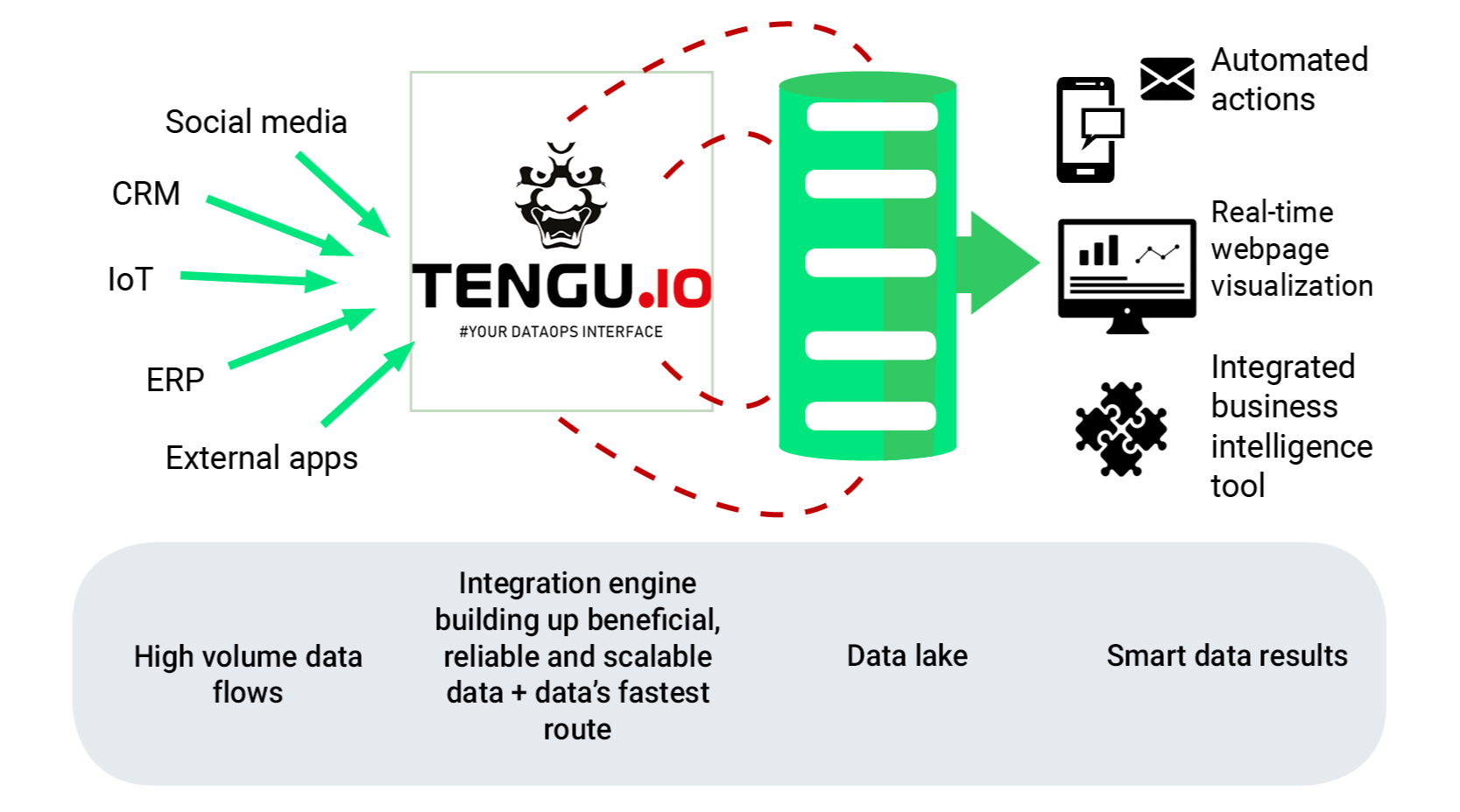 Tengu DataOps Interface into your data flow-1